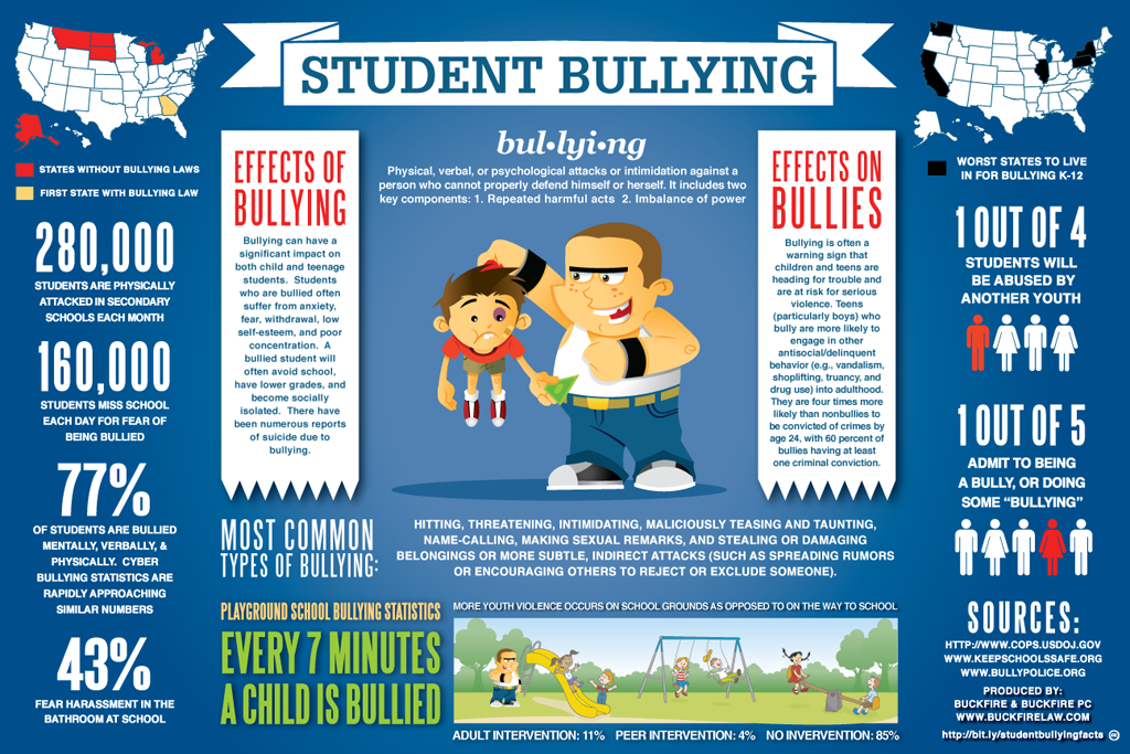 bullying-infographic